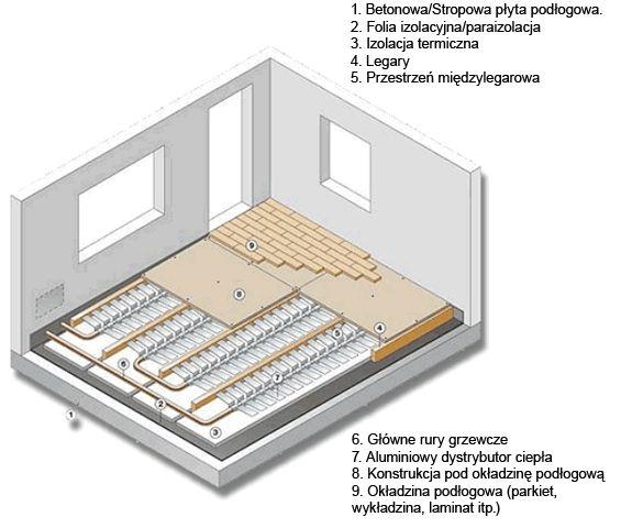 schemat-ogrzewania-podlogowego